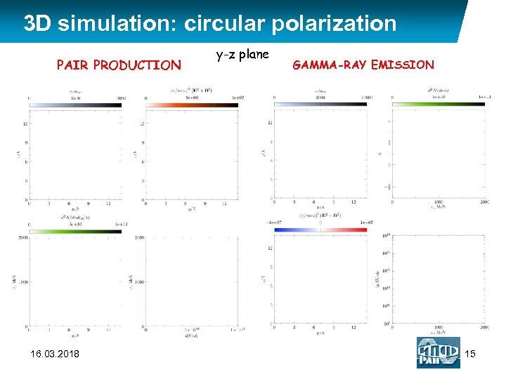 3 D simulation: circular polarization PAIR PRODUCTION 16. 03. 2018 y-z plane GAMMA-RAY EMISSION