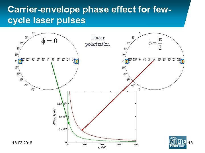 Carrier-envelope phase effect for fewcycle laser pulses Linear polarization 16. 03. 2018 18