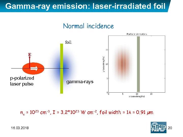 Gamma-ray emission: laser-irradiated foil Normal incidence foil E p-polarized laser pulse gamma-rays ne =