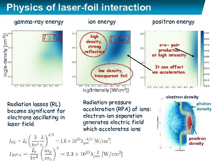 log(e-density [cm-3]) Physics of laser-foil interaction foil gamma-ray energy ion energy positron energy high