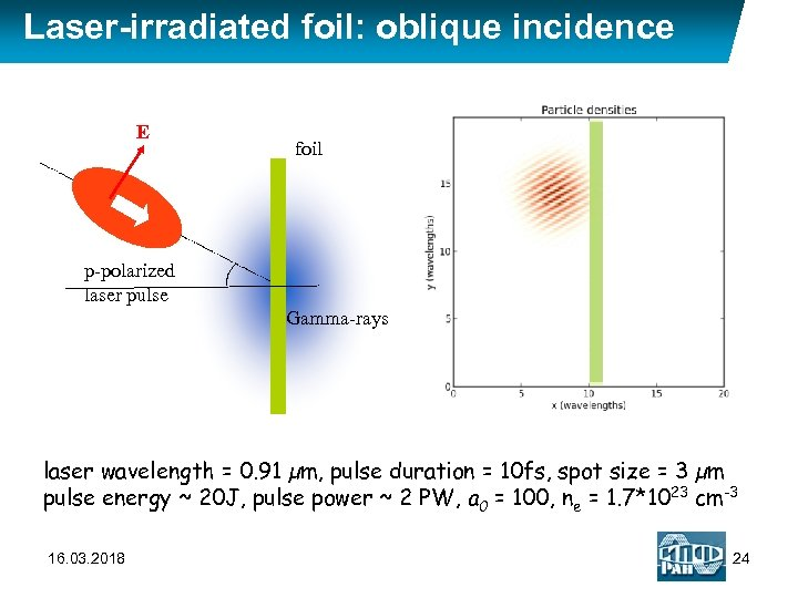 Laser-irradiated foil: oblique incidence E foil p-polarized laser pulse Gamma-rays laser wavelength = 0.