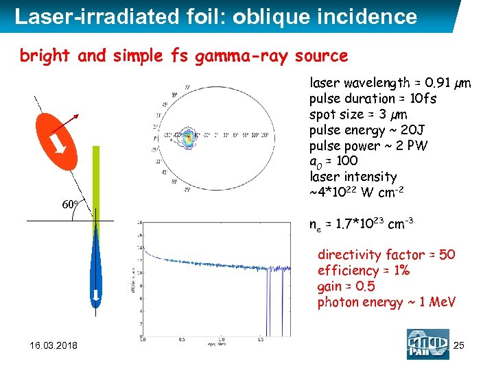 Laser-irradiated foil: oblique incidence bright and simple fs gamma-ray source 60 o laser wavelength
