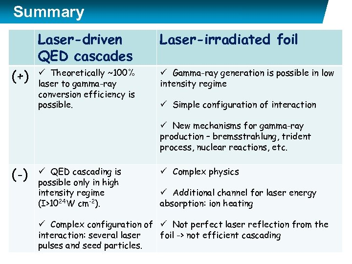 Summary Laser-driven QED cascades (+) Laser-irradiated foil ü Theoretically ~100% laser to gamma-ray conversion