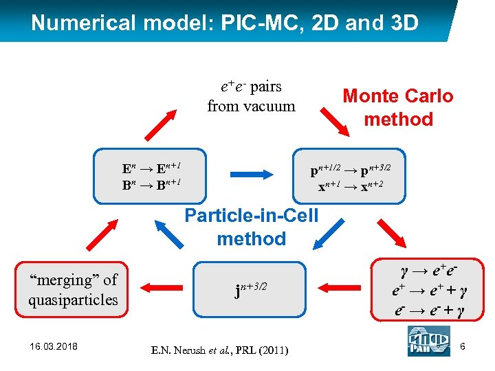 Numerical model: PIC-MC, 2 D and 3 D e+e- pairs from vacuum En →