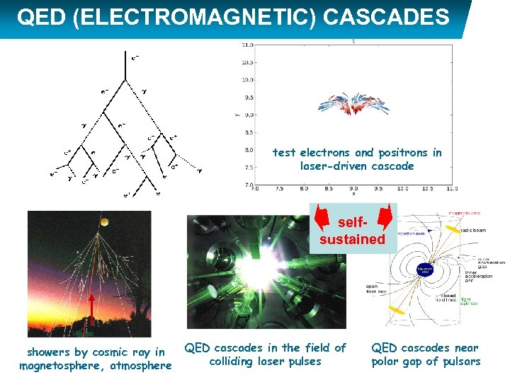 QED (ELECTROMAGNETIC) CASCADES test electrons and positrons in laser-driven cascade selfsustained showers by cosmic