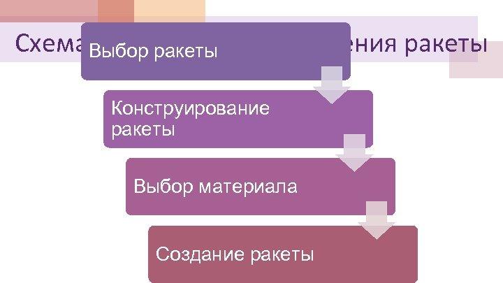 Схема технологии изготовления ракеты Выбор ракеты Конструирование ракеты Выбор материала Создание ракеты