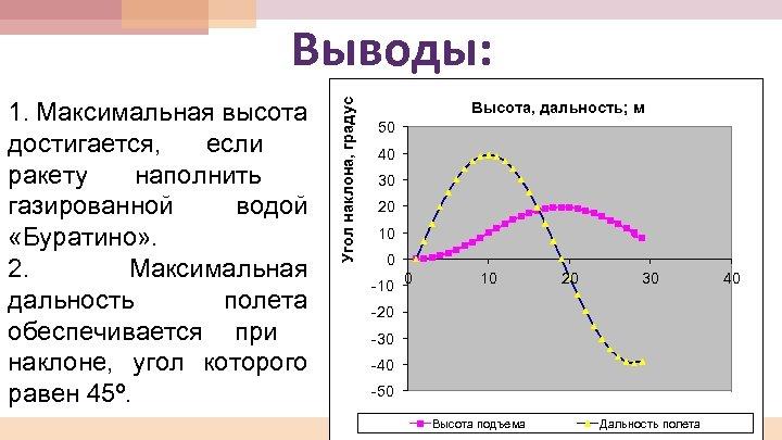 1. Максимальная высота достигается, если ракету наполнить газированной водой «Буратино» . 2. Максимальная дальность
