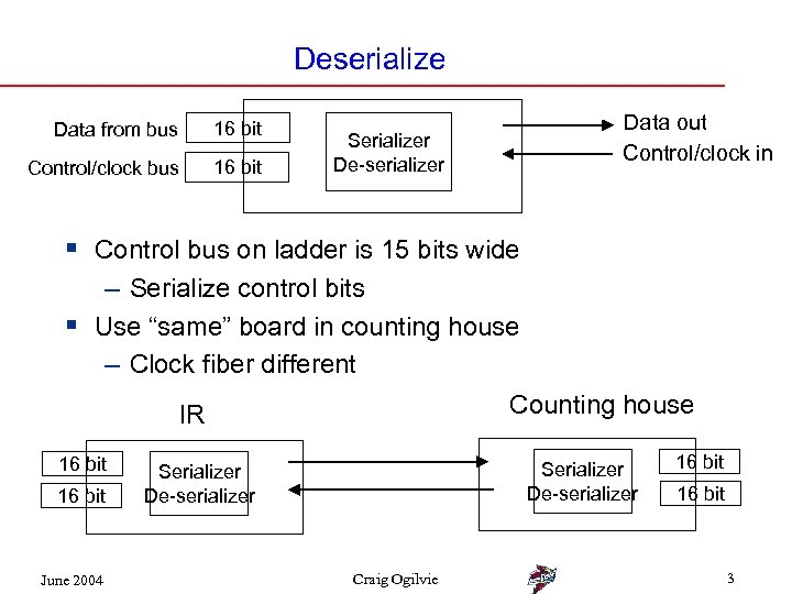 Deserialize Data from bus 16 bit Control/clock bus 16 bit Serializer De-serializer Data out