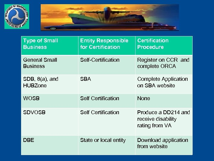Type of Small Business Entity Responsible for Certification Procedure General Small Business Self-Certification Register