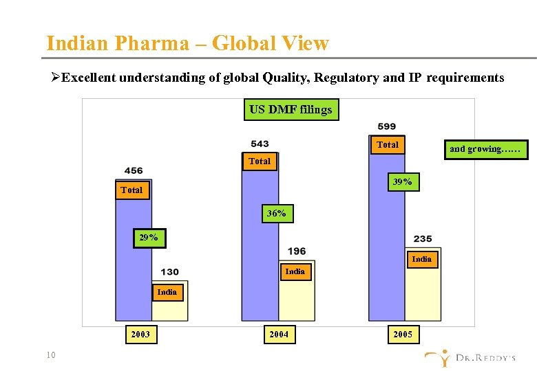 Indian Pharma – Global View ØExcellent understanding of global Quality, Regulatory and IP requirements