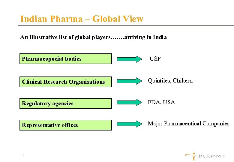 Indian Pharma – Global View An Illustrative list of global players……. arriving in India