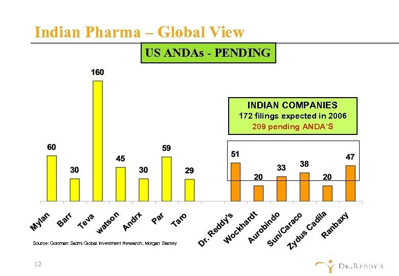 Indian Pharma – Global View US ANDAs - PENDING INDIAN COMPANIES 172 filings expected