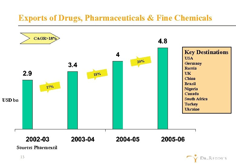 Exports of Drugs, Pharmaceuticals & Fine Chemicals CAGR>18% Key Destinations 20% 18% 17% USD
