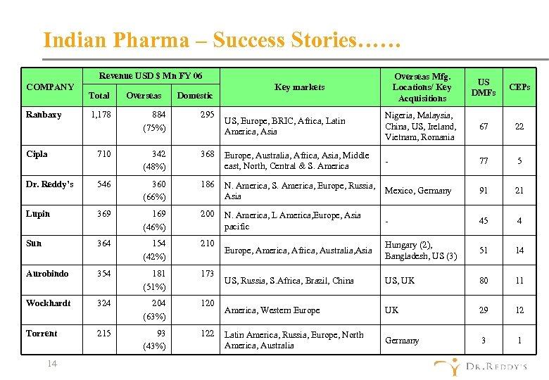 Indian Pharma – Success Stories…… Revenue USD $ Mn FY 06 COMPANY Ranbaxy Total