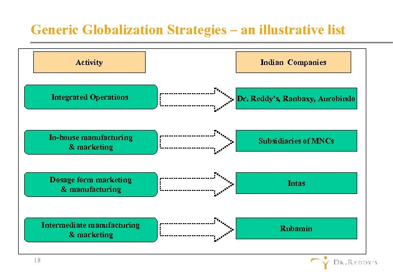 Generic Globalization Strategies – an illustrative list Activity Indian Companies Integrated Operations In-house manufacturing
