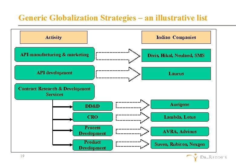 Generic Globalization Strategies – an illustrative list Activity Indian Companies API manufacturing & marketing