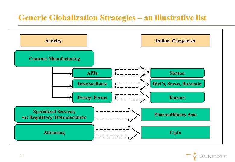 Generic Globalization Strategies – an illustrative list Activity Indian Companies Contract Manufacturing APIs Shasun