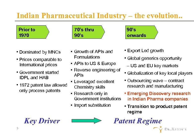 Indian Pharmaceutical Industry – the evolution. . Prior to 1970 • Dominated by MNCs