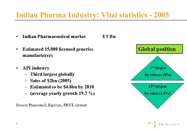 Indian Pharma Industry: Vital statistics - 2005 • Indian Pharmaceutical market • Estimated 15,