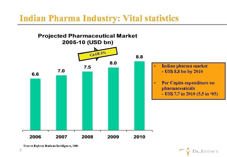 Indian Pharma Industry: Vital statistics 8% CAGR • • Source: Espicom Business Intelligence, 2006