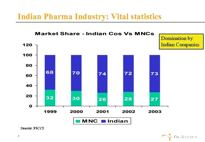 Indian Pharma Industry: Vital statistics Domination by Indian Companies Source: FICCI 6