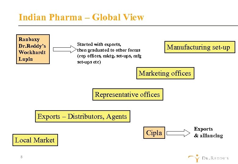 Indian Pharma – Global View Ranbaxy Dr. Reddy's Wockhardt Lupin Started with exports, then