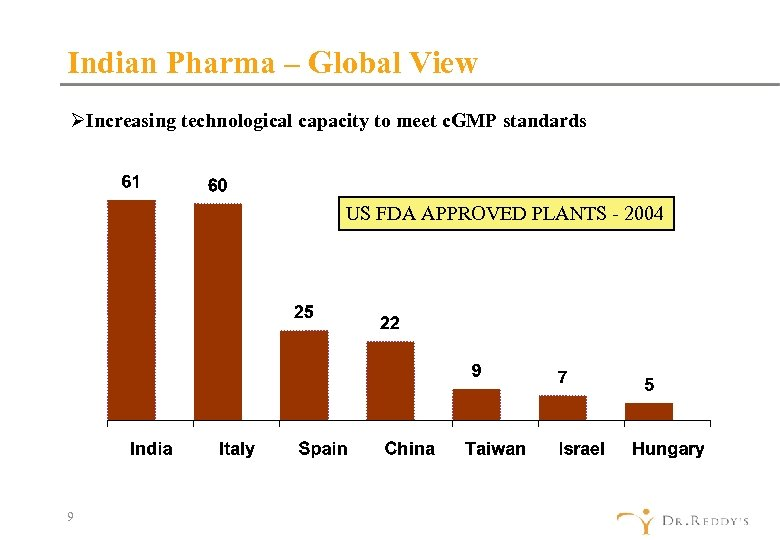 Indian Pharma – Global View ØIncreasing technological capacity to meet c. GMP standards US