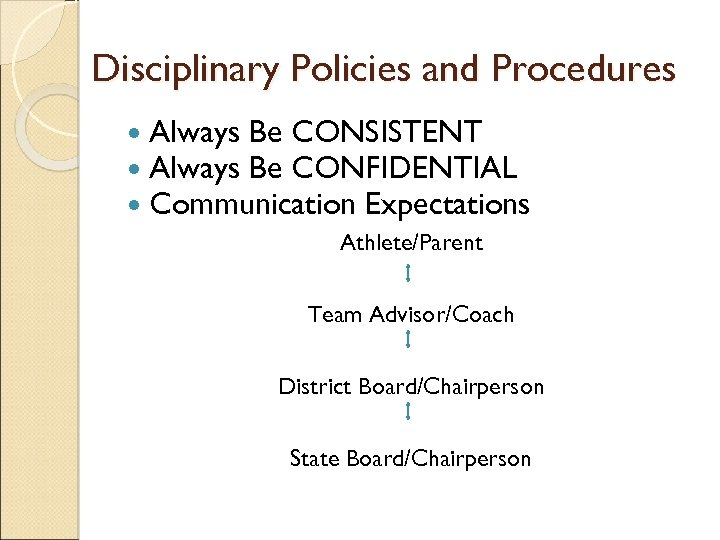 Disciplinary Policies and Procedures Always Be CONSISTENT Always Be CONFIDENTIAL Communication Expectations Athlete/Parent Team