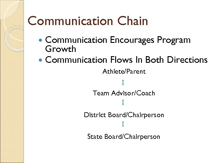Communication Chain Communication Encourages Program Growth Communication Flows In Both Directions Athlete/Parent Team Advisor/Coach