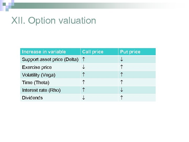 XII. Option valuation Increase in variable Call price Put price Support asset price (Delta)
