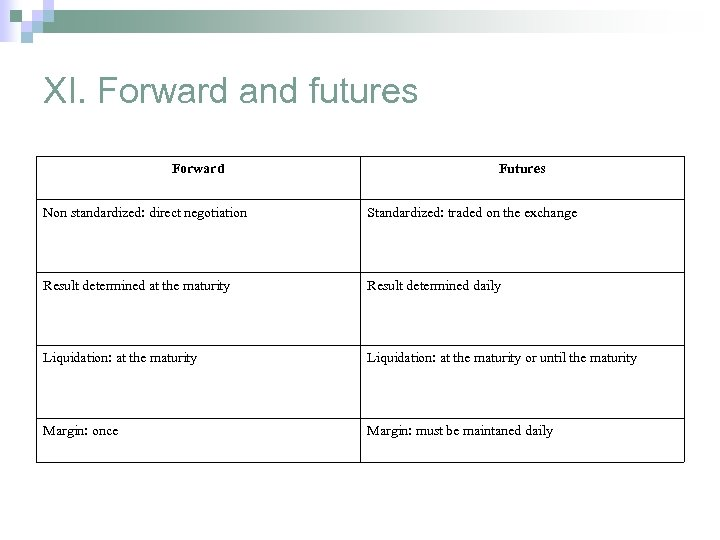 XI. Forward and futures Forward Futures Non standardized: direct negotiation Standardized: traded on the