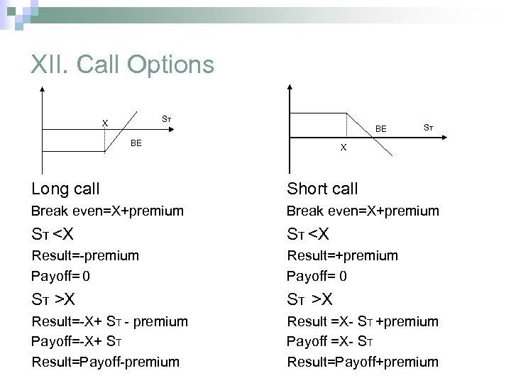 XII. Call Options ST X BE BE ST X Long call Short call Break