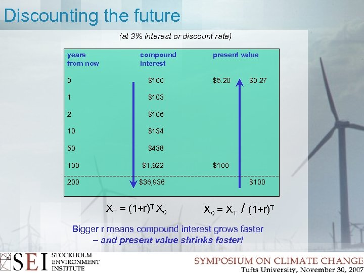 Discounting the future (at 3% interest or discount rate) years from now compound interest