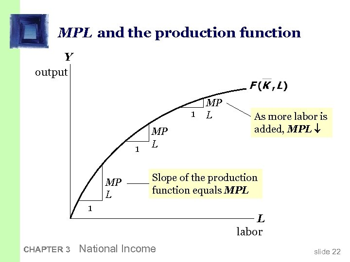 MPL and the production function Y output 1 1 MP L As more labor