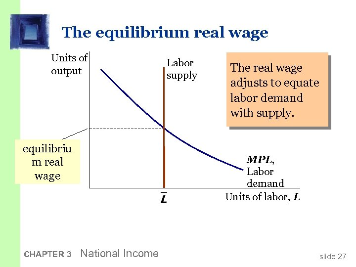The equilibrium real wage Units of output equilibriu m real wage CHAPTER 3 Labor