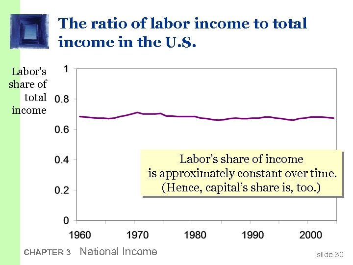 The ratio of labor income to total income in the U. S. Labor's share