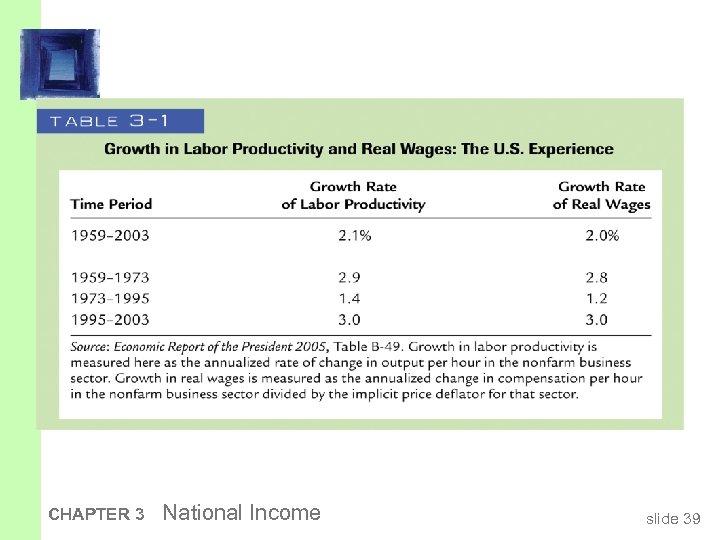 CHAPTER 3 National Income slide 39