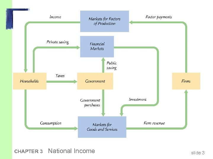 CHAPTER 3 National Income slide 3