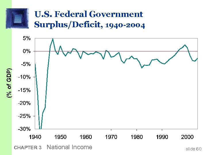 U. S. Federal Government Surplus/Deficit, 1940 -2004 CHAPTER 3 National Income slide 60