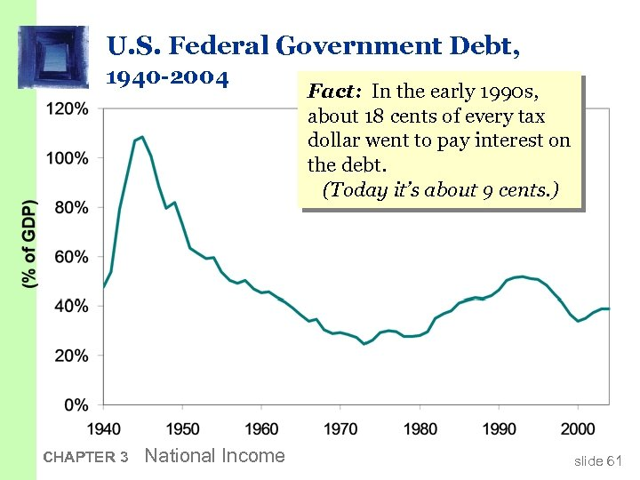 U. S. Federal Government Debt, 1940 -2004 CHAPTER 3 National Income Fact: In the