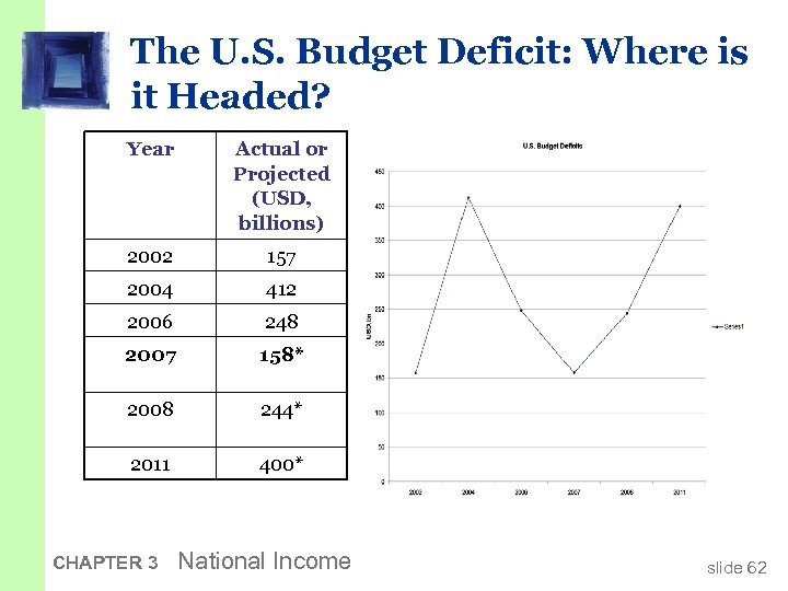 The U. S. Budget Deficit: Where is it Headed? Year Actual or Projected (USD,