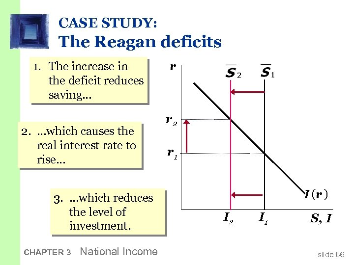 CASE STUDY: The Reagan deficits 1. The increase in the deficit reduces saving… 2.