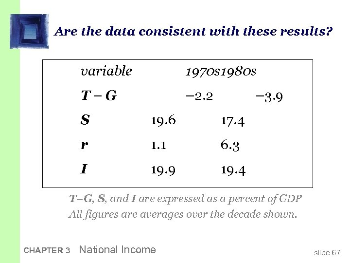 Are the data consistent with these results? variable 1970 s 1980 s T–G –