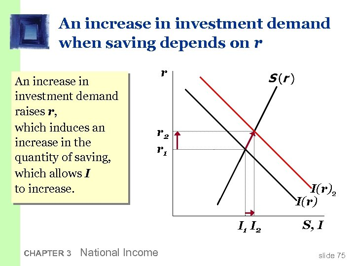An increase in investment demand when saving depends on r An increase in investment