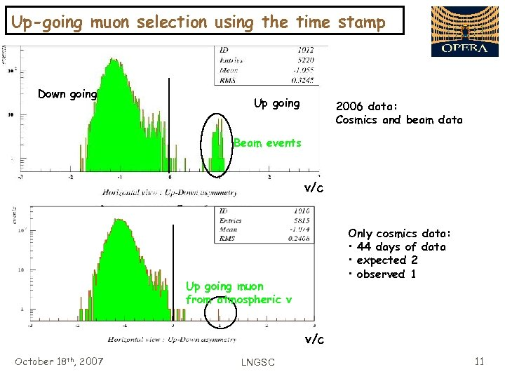Up-going muon selection using the time stamp Down going Up going 2006 data: Cosmics