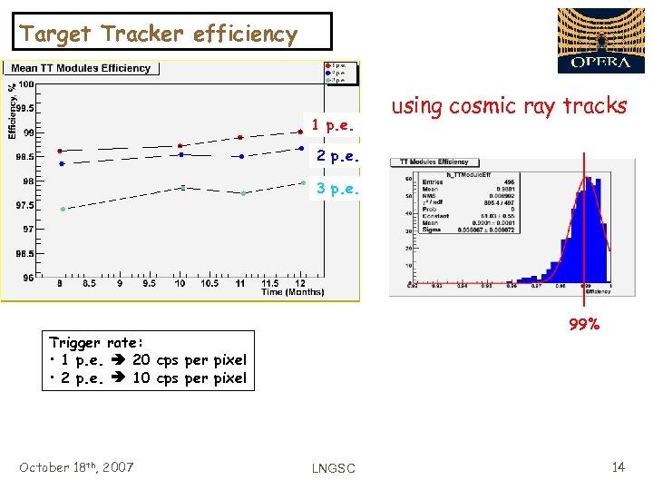 Target Tracker efficiency 1 p. e. using cosmic ray tracks 2 p. e. 3