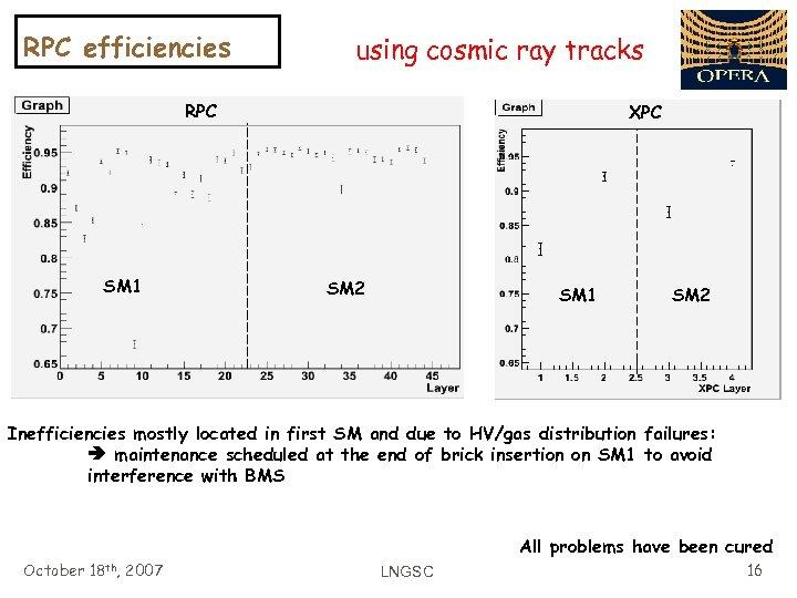 RPC efficiencies using cosmic ray tracks RPC SM 1 XPC SM 2 SM 1