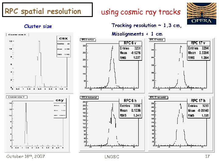 RPC spatial resolution Cluster size using cosmic ray tracks Tracking resolution ~ 1. 3