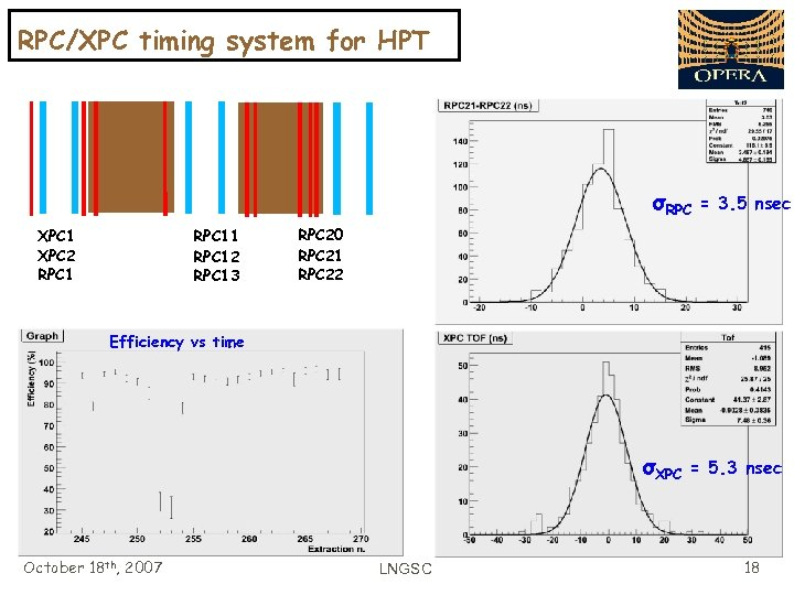 RPC/XPC timing system for HPT σRPC XPC 1 XPC 2 RPC 11 RPC 12