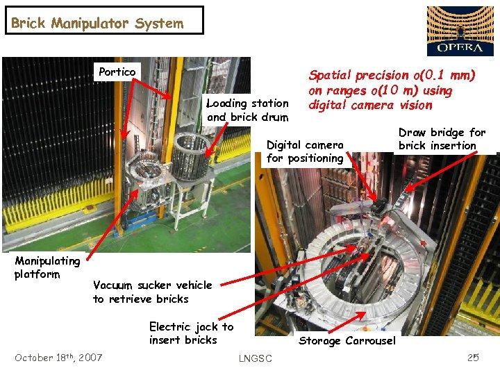 Brick Manipulator System Portico Loading station and brick drum Spatial precision o(0. 1 mm)
